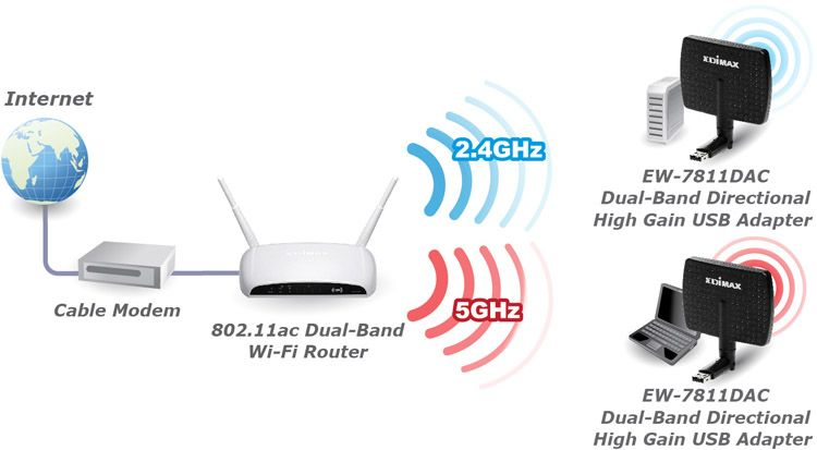 Edimax EW-7811DAC AC600 Wi-Fi Dual-Band Directional High Gain USB Adapter EW-7811DAC_application_diagram.jpg